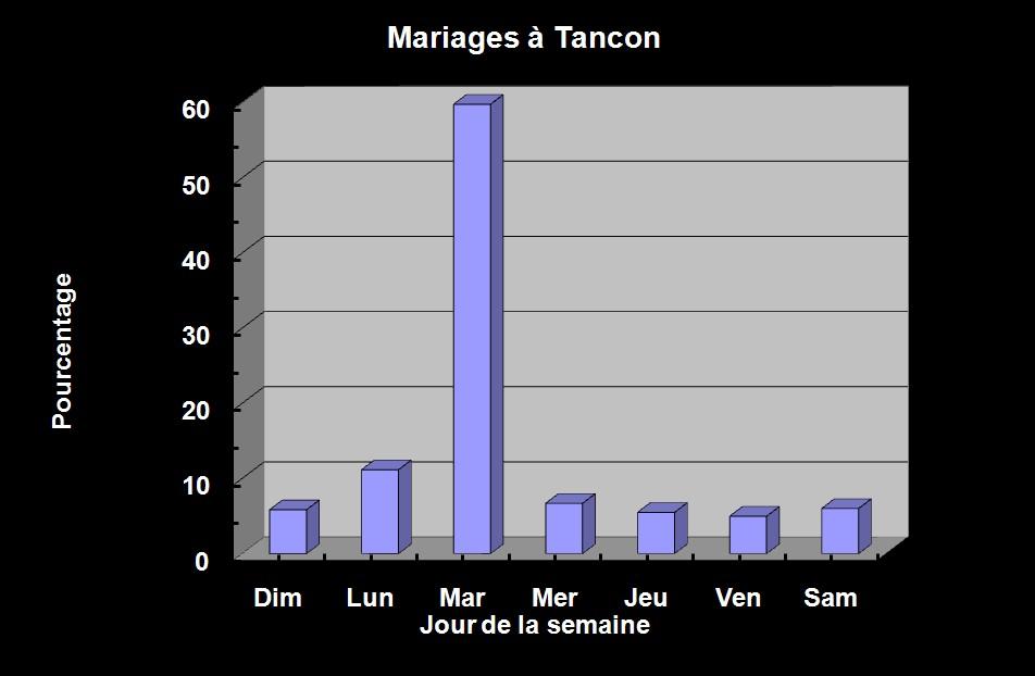 Tancon